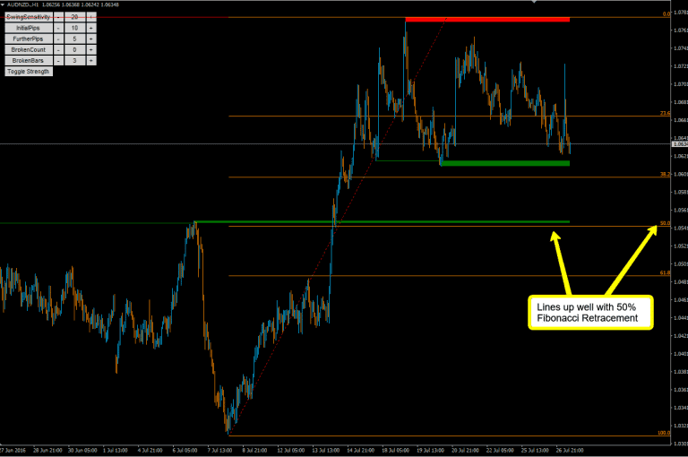 Using Fibonacci retracement to increase the strength of your support and resistance levels