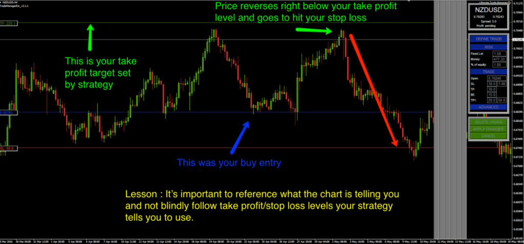 MT4 Trade Manager EA - Picking the correct stop loss and take profit levels (part 2)