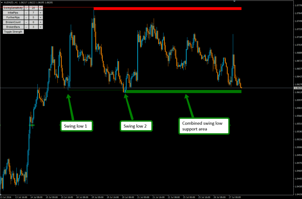 Multiple swing low support - MT4 Support and Resistance Indicator