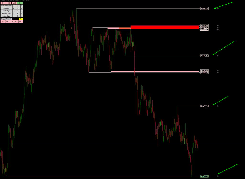 Toggling the strength and sensitivity of the MT4 Support and resistance indicator