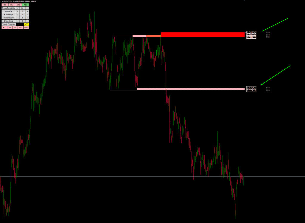Toggling the strength and sensitivity of the MT4 Support and resistance indicator part 2