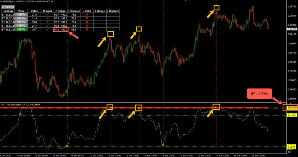MT4 True Stochastic Indicator