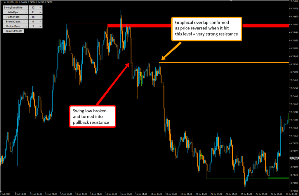 MT4 Support and resistance indicator - Overlap resistance identification