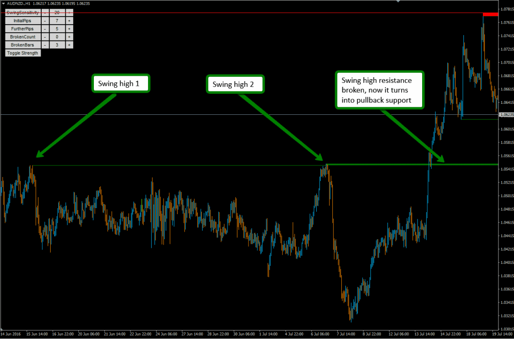 MT4 Support and Resistance Indicator - automatically helping you scan for pullback support levels to trade in forex