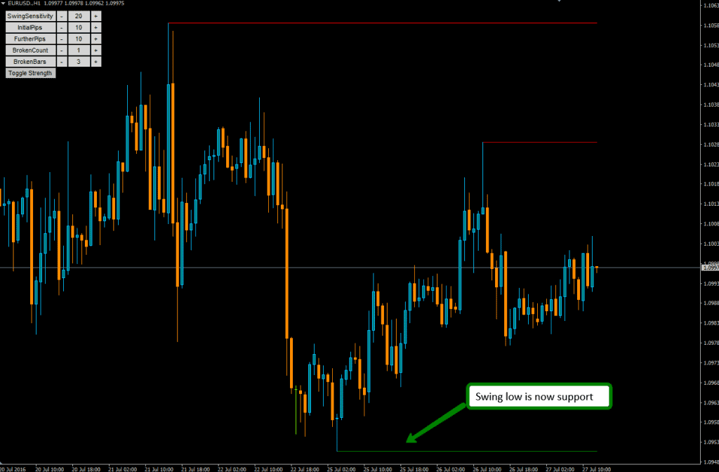 Swing low support - MT4 Support and resistance indicator