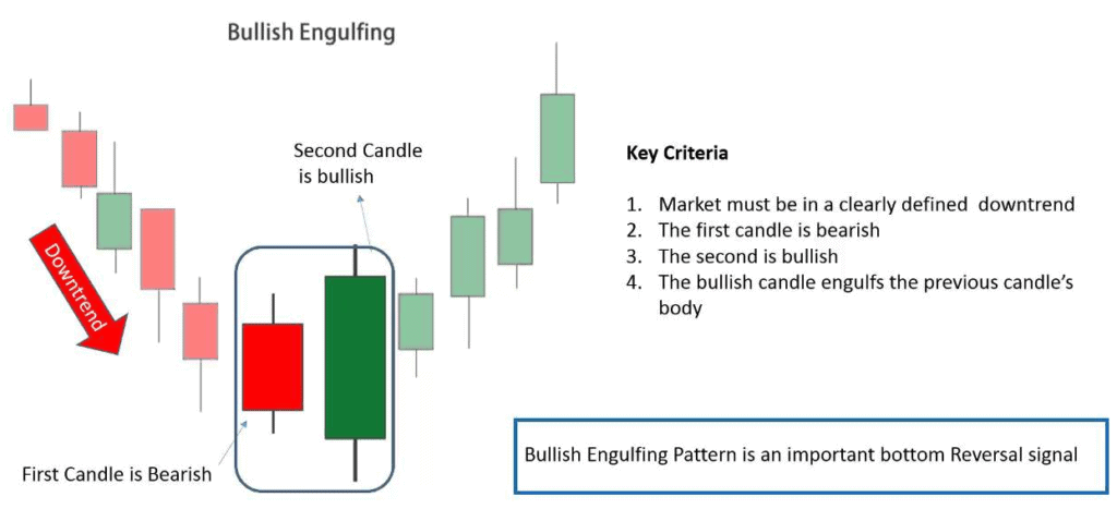 bullish engulfing candle prime example
