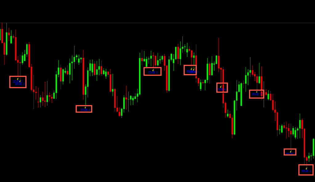 candlestick pattern indicator - bad example for hammer