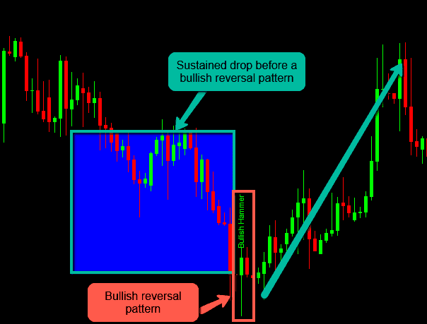 sustained drop before a bullish reversal pattern