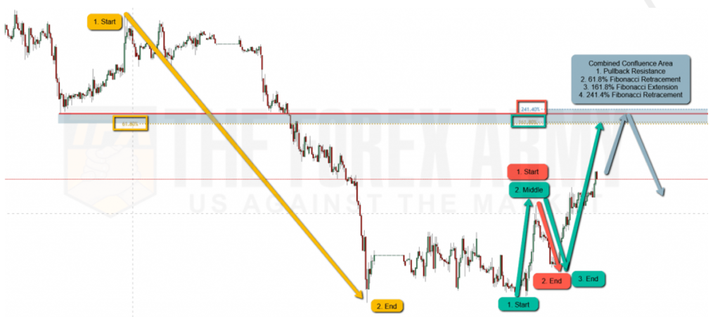 Combining support and resistance with fibonacci retracements and extensions