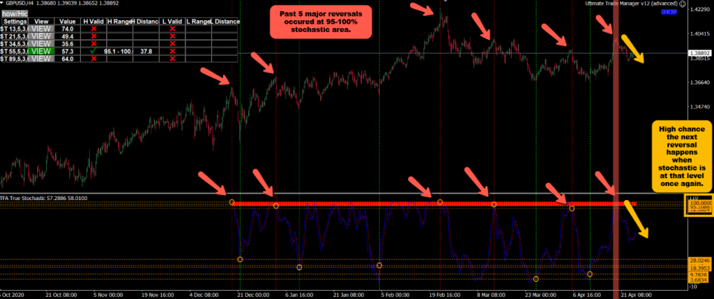 MT4 Stochastic Indicator - finding the hidden resistance level.