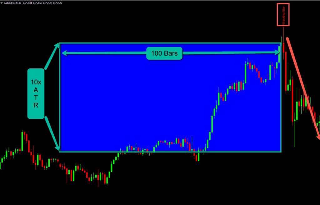 A candlestick pattern with 10x ATR