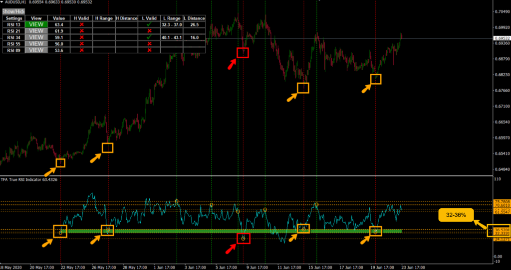 How the institutions use RSI to identify hidden areas of support and resistance