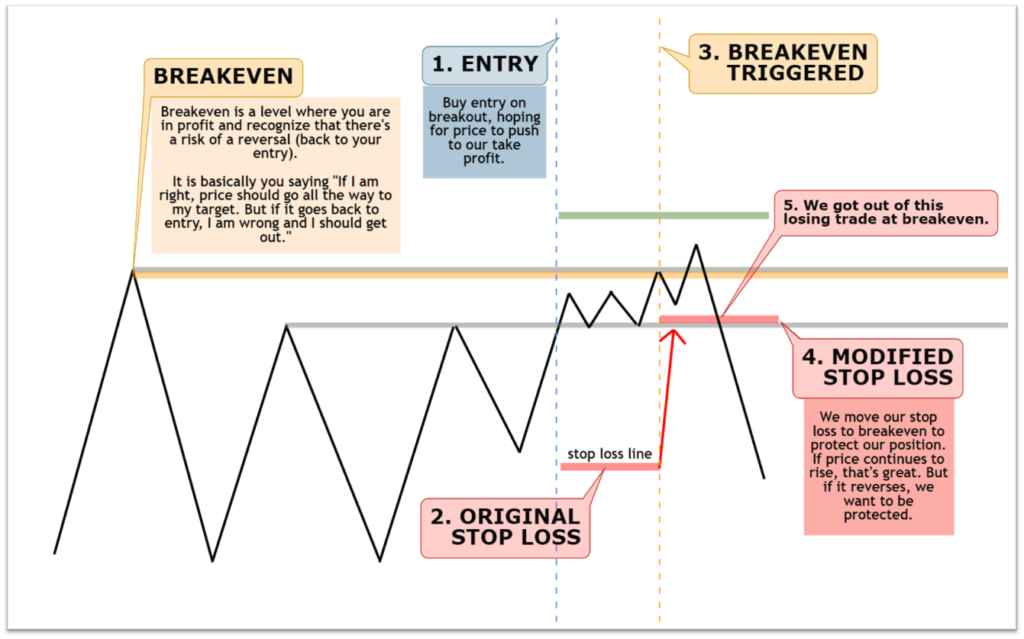 Where to place your breakeven level in forex trading