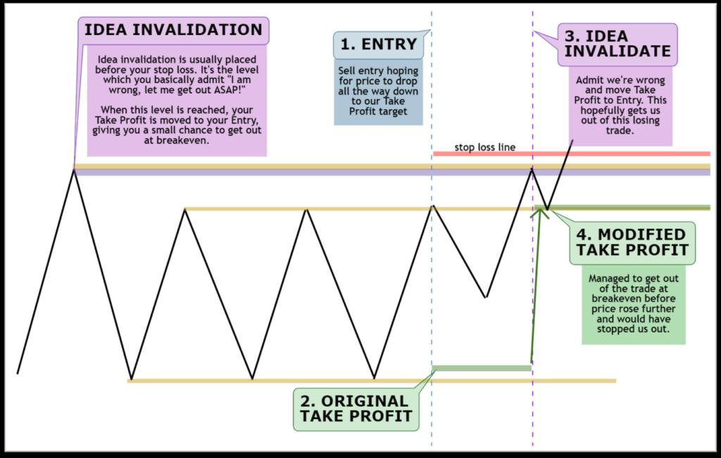 Advanced trade management technique: idea invalidation