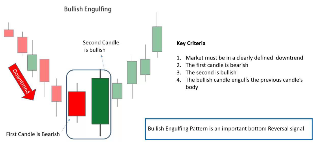 """Perfect example of the bullish engulfing candle. Take note - for forex, the engulfing candle's body does not need to """"gap"""" down. It can be at the same level as the """"close"""" of the first bearish candle."""