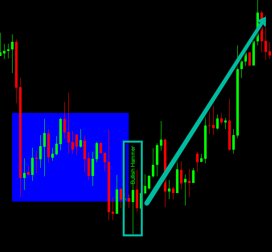 Perfect example of how our candlestick pattern indicator identified a bullish hammer reversal.
