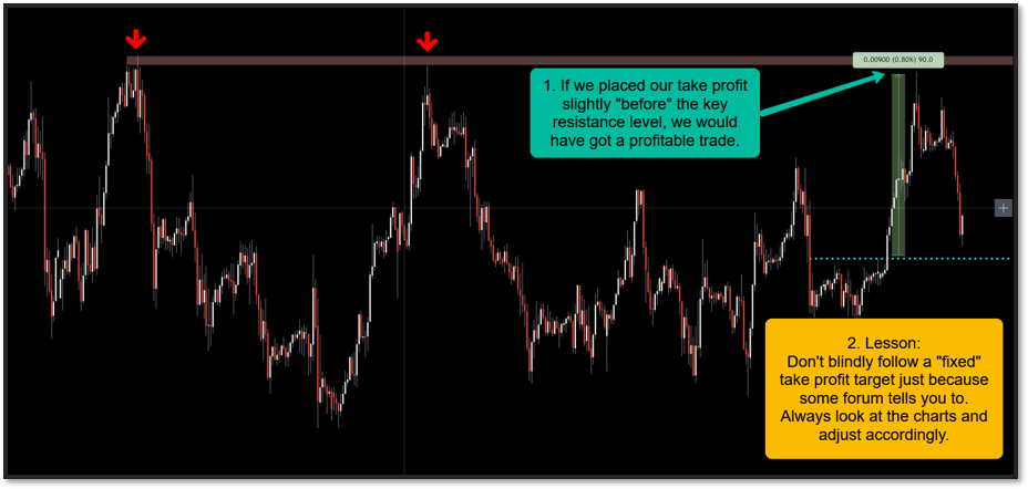 Where to place your take profit: Correct method