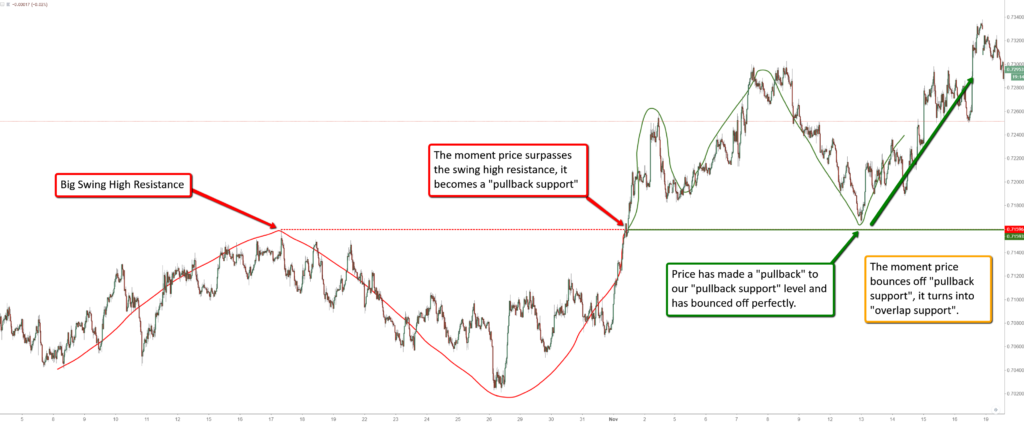 Journey of how a swing high resistance turned into a pullback support then into an overlap support.