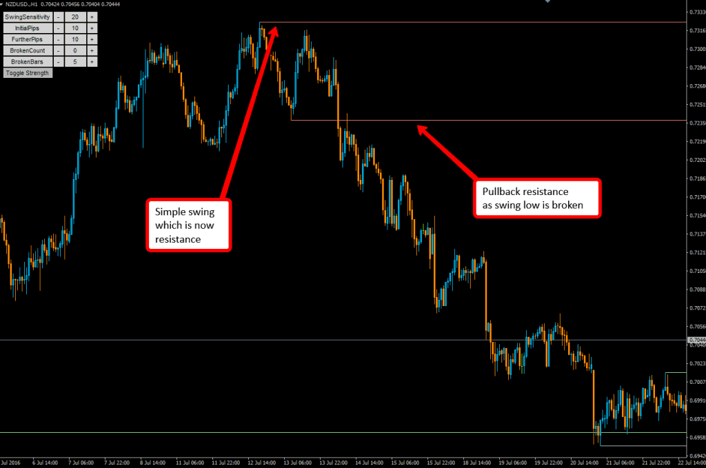 The Support and resistance indicator for MT4 will highlight the pullback resistance for you.